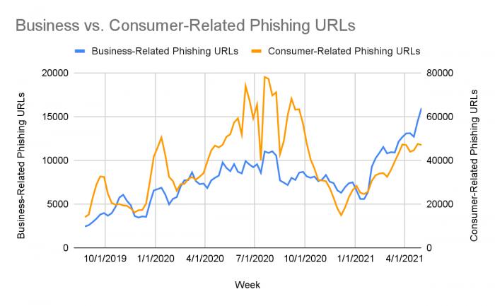 business-vs-consumer-related-phishing-urls.png