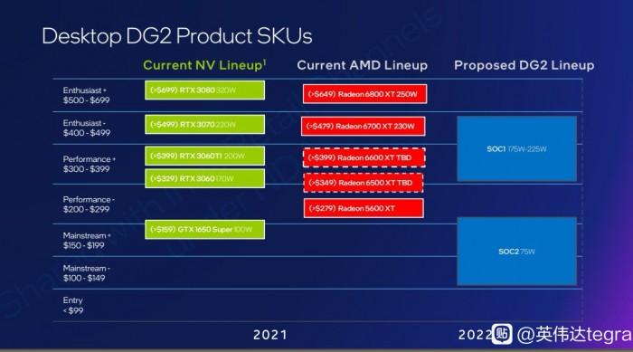 Intel-ARC-Alchemist-DG2-GPU-Desktop-Graphics-Card-Lineup.jpg