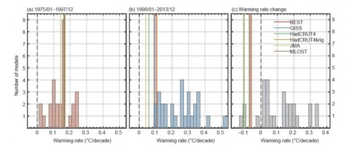 Warming-Rate-Change-777x328.jpg