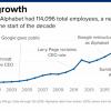谷歌真的变了:官僚作风致管理不当,员工突破10万