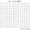 """公安部发布2019年度全国姓名报告:""""张伟""""再度蝉联年度重名王"""