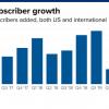 Netflix四季度美国订阅用户增长逊预期 盘后一度跌2%