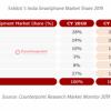 [图]印度已超美国成第二大手机市场:小米两年蝉联第一 realme增长最快