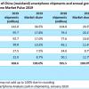中国手机市场华为占比39% 稳坐第一
