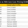 Intel十代酷睿提前上架 加量不加价
