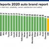 《消费者报告》首次将特斯拉Model 3列为