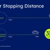 固特异测试智能联网轮胎:制动距离缩短高达30%