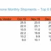 2019年2月全球手機總出貨量6200萬部 同比減少38%