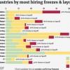 [图]疫情冲击全球人才市场:超六成企业暂停招聘