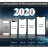 海外疫情严峻 iPhone 12还能如期发布吗?