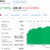 疫情致使微软云服务用户激增 周一股价大涨7%