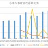 手机+IoT战略满1年:小米营收首超2000亿 IoT贡献3成
