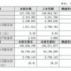 -42%!新能源补贴退坡后 比亚迪2019年利润几乎砍半