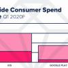 全球人民都宅家,两大应用商店Q1收入超234亿美元
