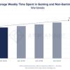 2020年Q1消费者在应用上的支出达到了创纪录的234亿美元