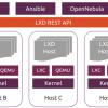 Canonical发布LXD 4.0 LTS机器容器管理应用