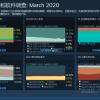 Steam三月硬件调查出炉 1060占比下滑 2060连续上涨