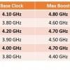 锐龙7 3800XT处理器3DMark跑分泄露 8核4.8GHz没跑