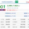 美团点评涨超7% 市值突破万亿港元创新高