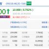 京东港交所挂牌首日开涨逾5% 市值达7432亿港元