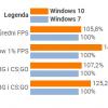 是时候放弃Windows 7了 Windows 10游戏性能领先最多49%