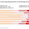 报告显示智能手机用户计划在购买新机时削减20%预算