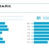总分83分 DXOMARK公布小米10 Pro前置相机得分