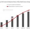 今年每部智能机平均配3.5个镜头 多摄镜头组件出货将达50亿