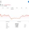 小米连涨5个交易日 报价16港元创2018年9月以来新高