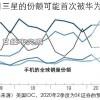 日经:华为或取代三星登上4-6月手机出货份额首位