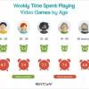 RENTCafe:居家隔离的人们在两个半月里玩了110小时的游戏