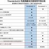Intel澄清Thunderbolt 4接口会对AMD等其它平台保持开放