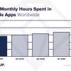 App Annie:居家隔离助推2020年2季度移动应用消费创新高