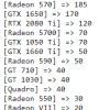 德国电商显卡周销量:NVIDIA仍居绝对优势地位