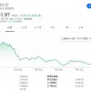 亚马逊股价五连跌 为2月下旬以来表现最糟糕一周