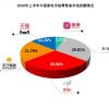 上半年家电销售渠道:京东占比28.86% 苏宁占21.76%