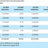 Canalys:二季度平板出货量增加26% iPad大卖1430万台