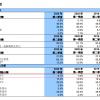 中芯国际14nm等先进工艺已占9.1%营收