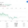 特朗普的行政命令或损害iPhone在华销售 苹果股价跌逾2%