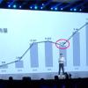 雷军公布小米手机9年来销量:从27万台一路涨到1.25亿台 暴涨460倍