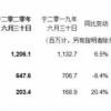 腾讯第二季度营收1149亿元 同比增长29%