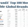 微软在全球100个最具价值品牌榜单中超越谷歌 位居第三