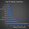 数据显示目前全球游戏玩家数量已超过30亿