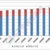 全国增值电信业务经营许可企业共90108家 环比增长2.19%