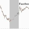 美国监管层考虑反垄断诉讼 Facebook股价应声下跌