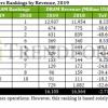 金士顿已垄断80.33%内存条市场