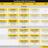 AMD锐龙6000 APU猛料曝光:DDR5/PCIe4/USB4一次堆足