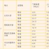4G越来越慢?不升5G套餐就被降速?北京四地实测三大运营商4G网速
