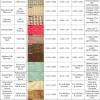 [图]自制口罩什么材质最好?研究发现丝绸要胜于棉花和聚酯类