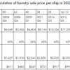 一颗台积电5nm芯片总成本超2900元?